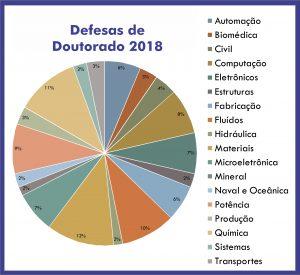 Grafico doutor 2018