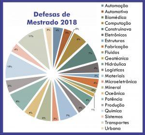 gráfico mestre 2018