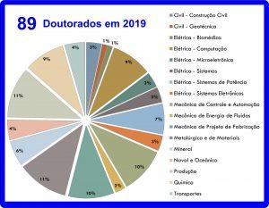 Total de defesas de doutorado em 2019
