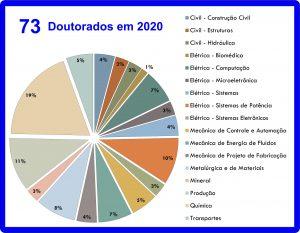 Total de defesas de doutorado em 2020