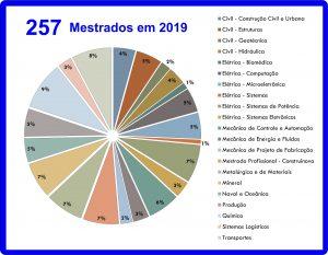 Total de mestrados em 2019